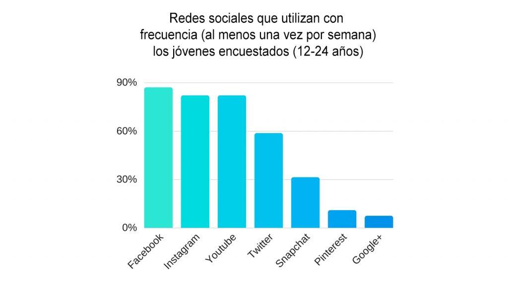 Encuesta sobre jóvenes en redes sociale