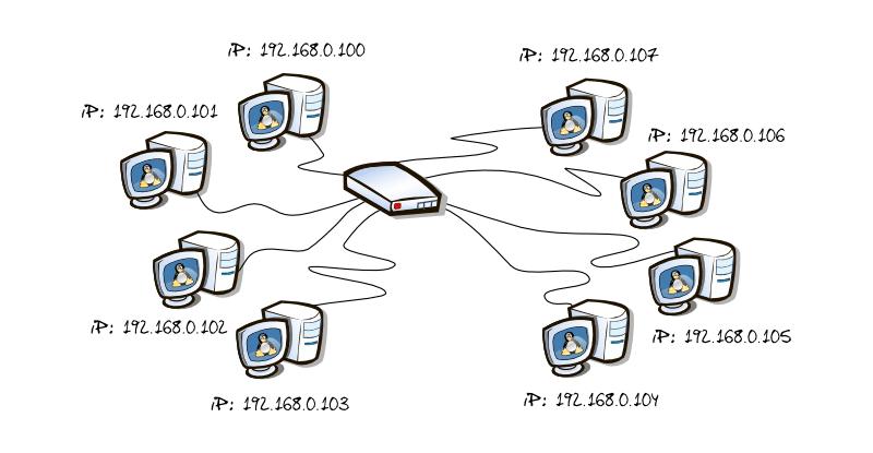 Qué es una IP